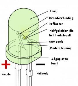 Doorsnede van een LED. Hoe zit een LED in elkaar?